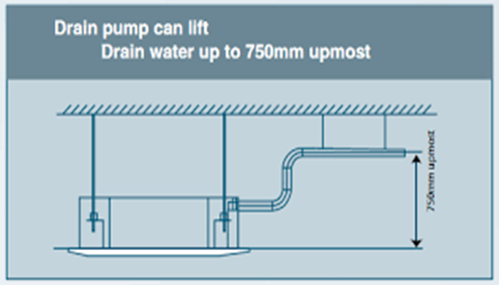Bơm thoát nước ngưng với độ nâng 750mm