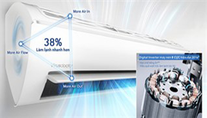 Tìm hiểu về công nghệ Digital inverter trên máy điều hòa samsung